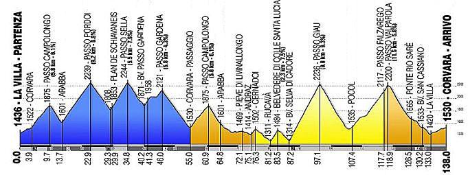 Maratona_dles_Dolomites_profile